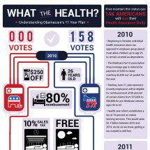 What the Health? Understanding Obamas 11 Year Plan for Health Reform Infographic