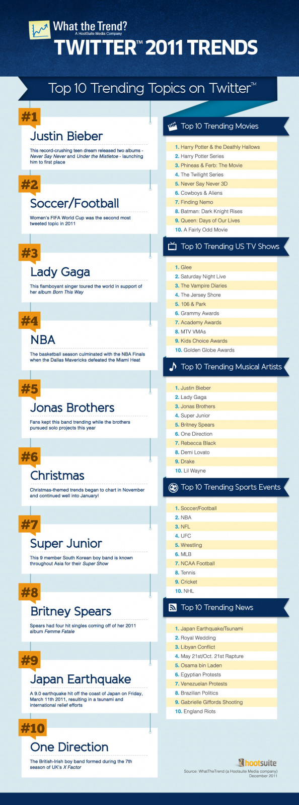What The Trend Twitter 2011 Trends P1 Infographic