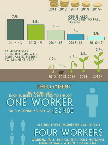 What the 2013 Budget Means for Businesses Infographic