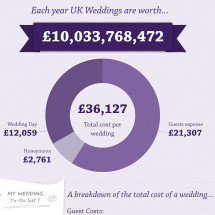 What the UK wedding industry is worth Infographic