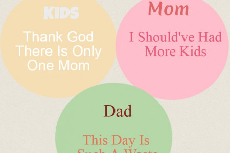 What the Whole Family Think About Mother's Day ??  Infographic
