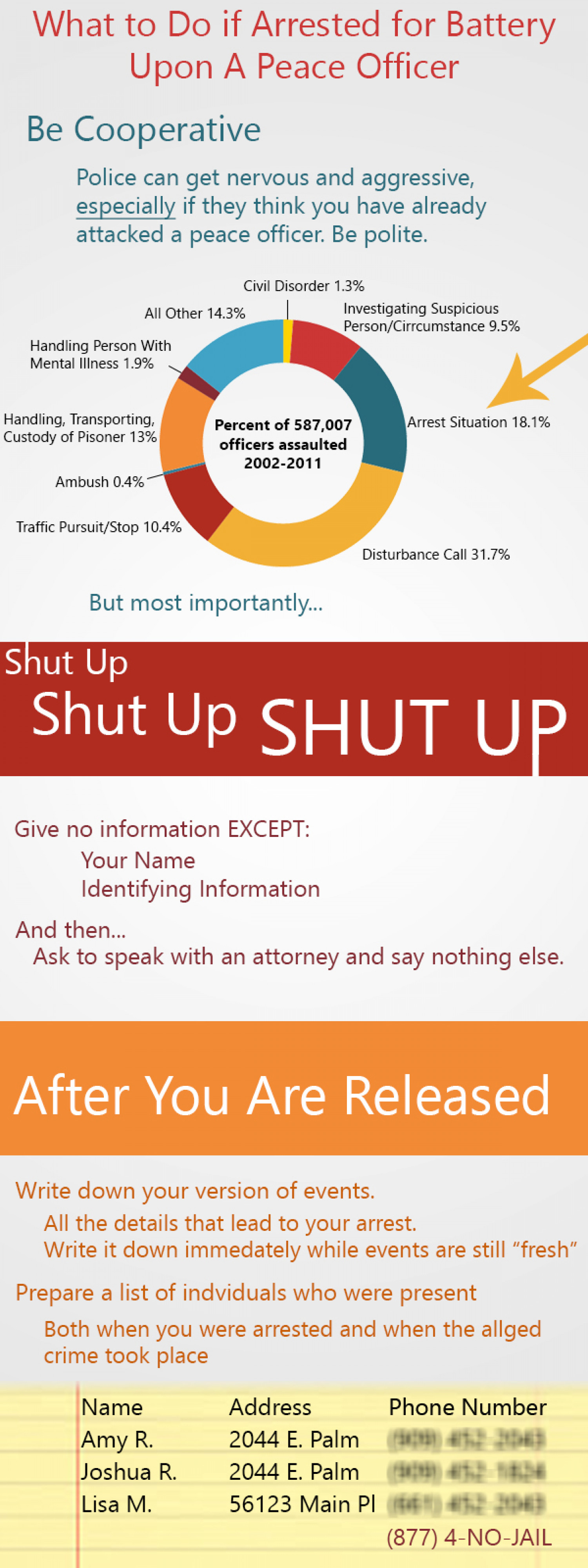 What to Do if Arrested for Battery on Police Officer Infographic