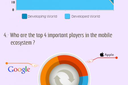 What to Expect from Mobile World in 2013? Infographic