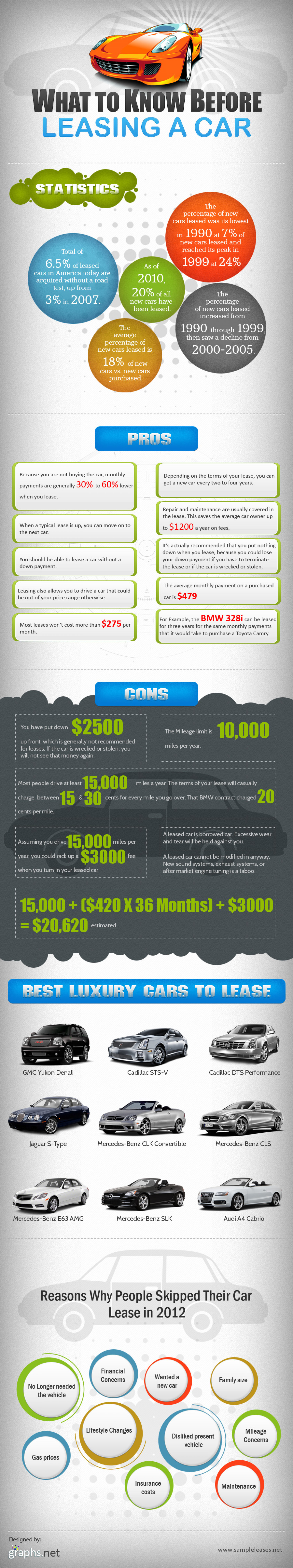 What to Know Before Leasing a Car  Infographic