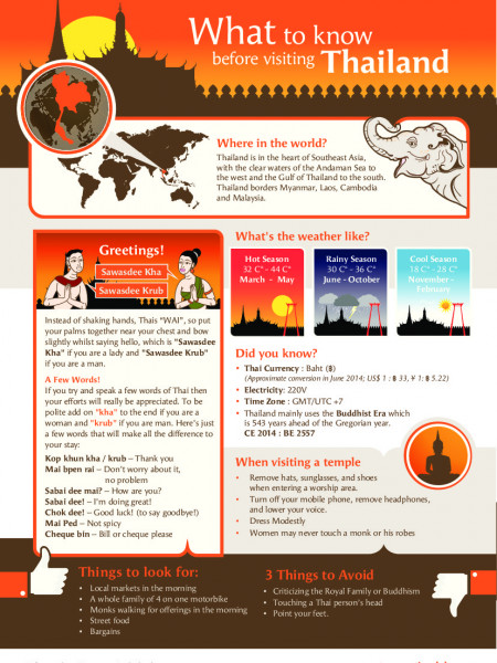 What to Know Before Visiting Thailand Infographic