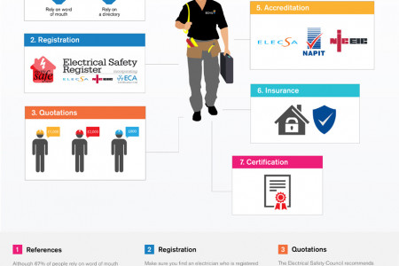 What To Look For When Hiring An Electrician Infographic