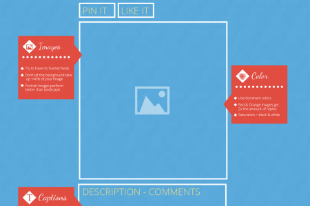 What to post & when to post it on 9 important social networks Infographic