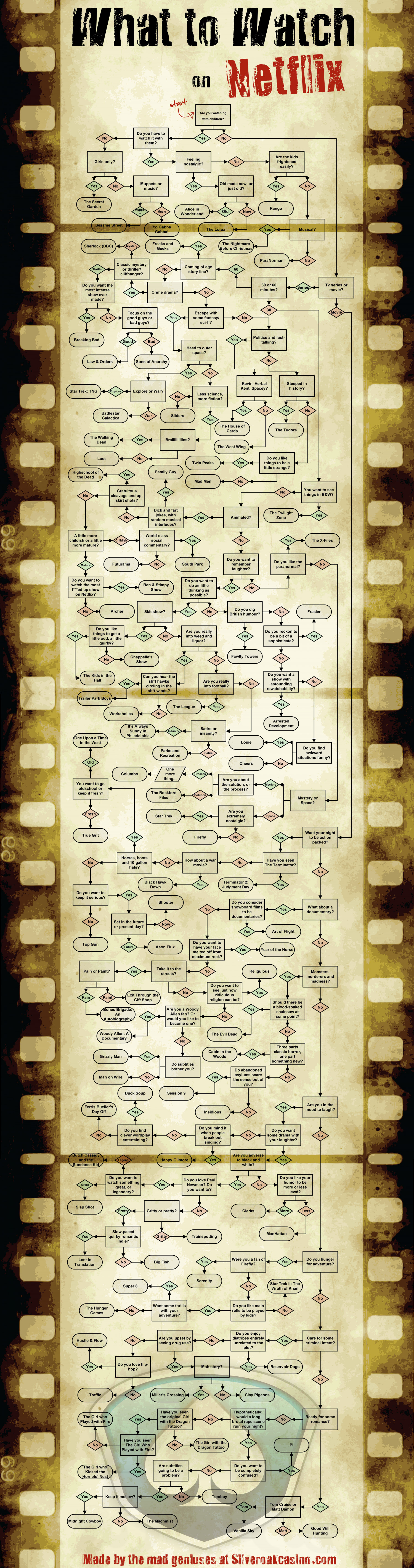 What to Watch on Netflix Infographic