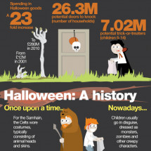 What to know about Halloween Infographic