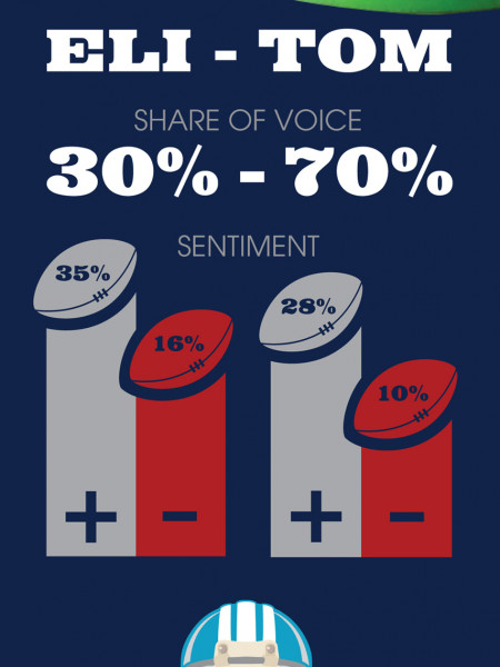What Twitter is Saying About Super Bowl XLVI Infographic