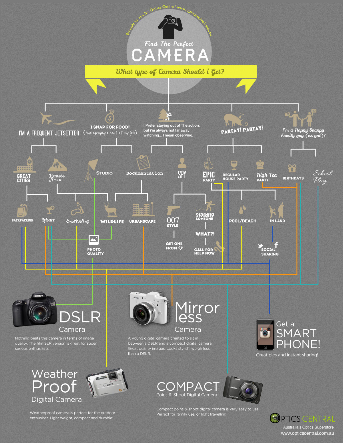 Find the Perfect Camera: What type of camera should I get?