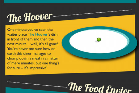 What type of diner are you? Infographic