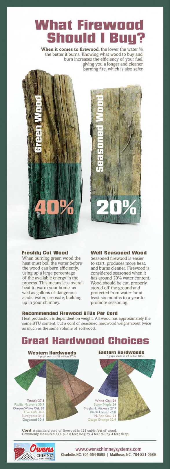 What type of firewood should I buy?