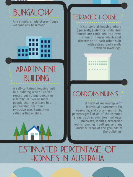 What Type of House is Right for You? Infographic
