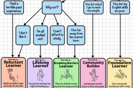 What Type of Learner Are You? Infographic