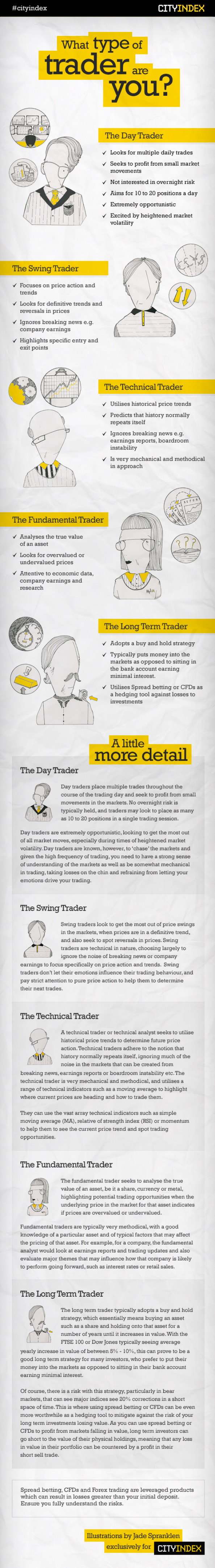 What Type of Trader Are You? Infographic