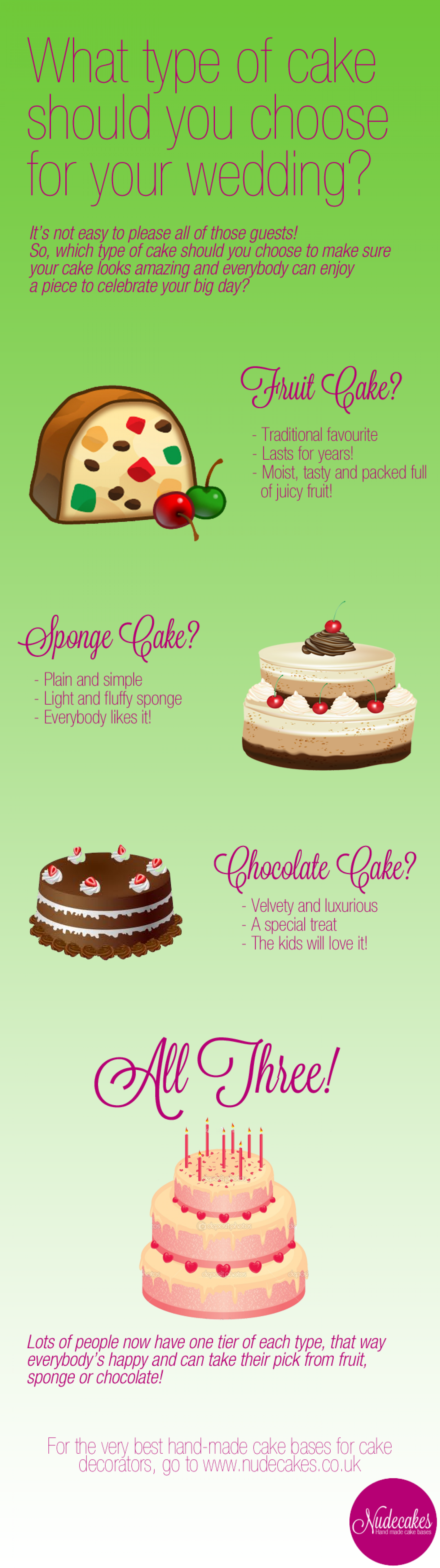What type of wedding cake should you choose? Infographic