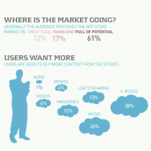 What users expect from app stores? Infographic
