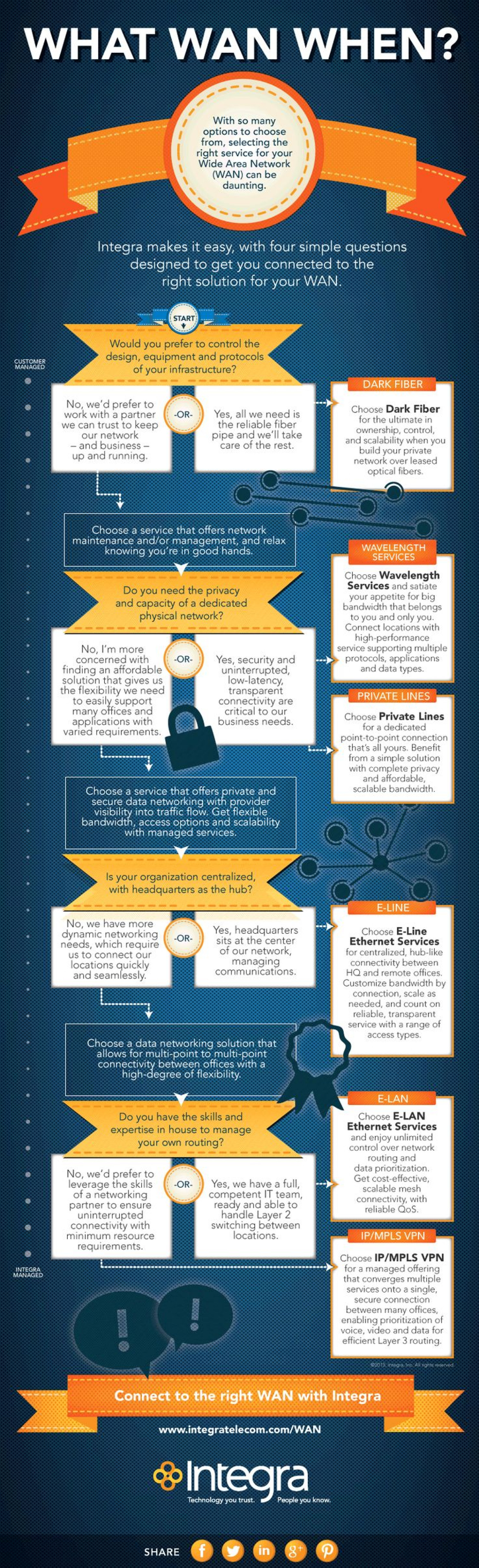 What WAN When? Infographic