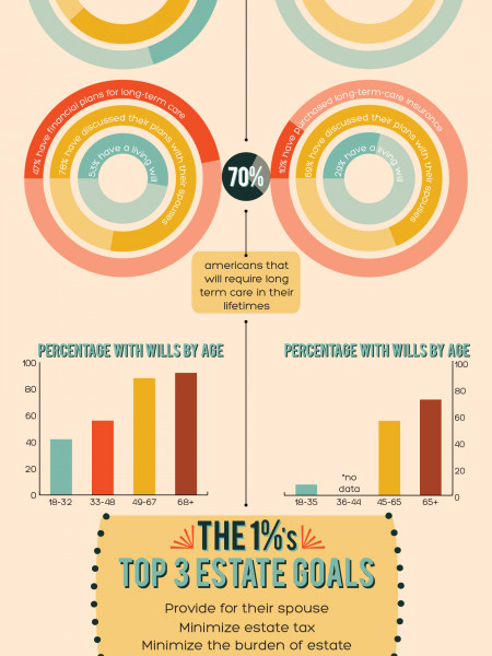 What We Can Learn From the 1%: Estate Planning Infographic