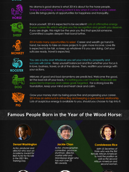 What will the year of the Wood Horse mean for you? Infographic