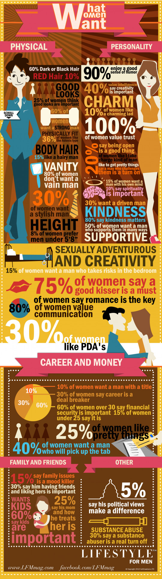 What Women Want by Lifestyle For Men Magazine