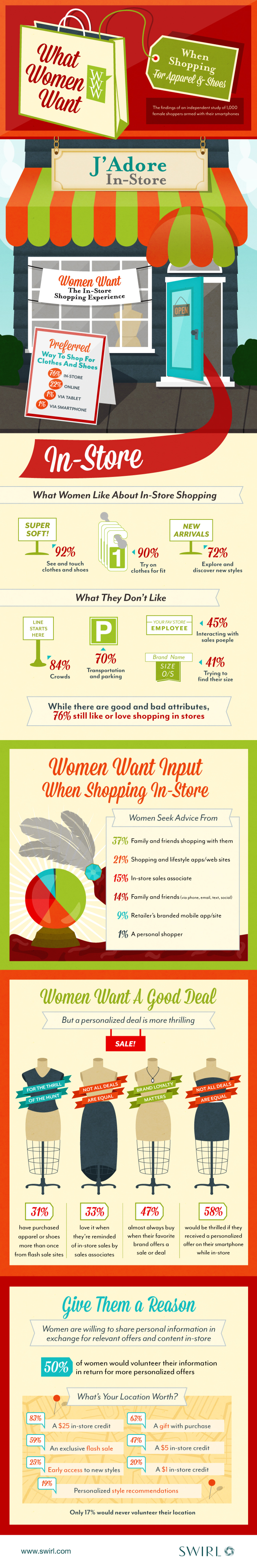 What Women Want When Shopping For Apparel & Shoes Infographic