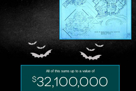 What would Wayne Manor cost in the real world? Infographic