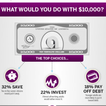 What Would You Do With $10,000? Infographic