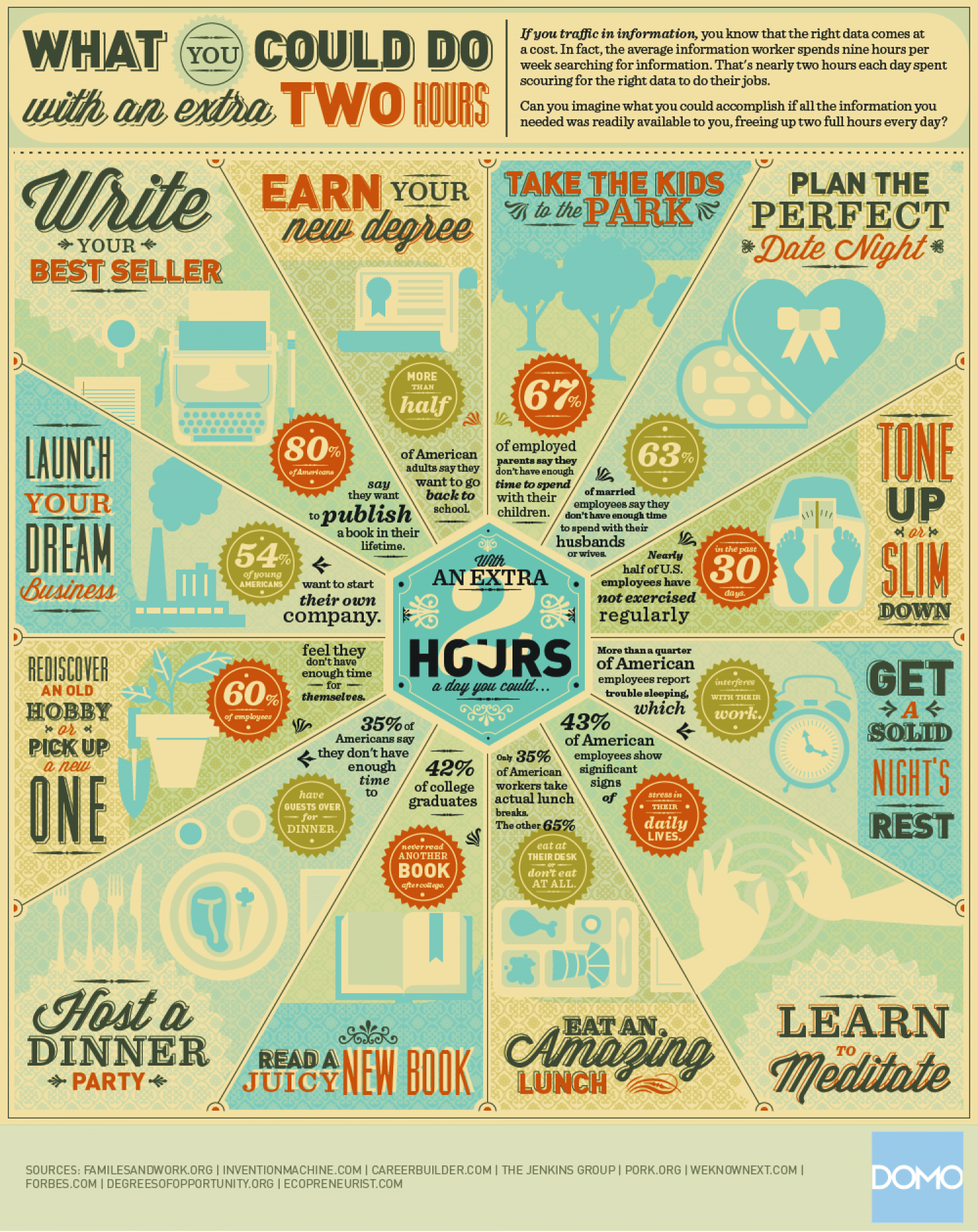 What you could do with an extra two hours? Infographic
