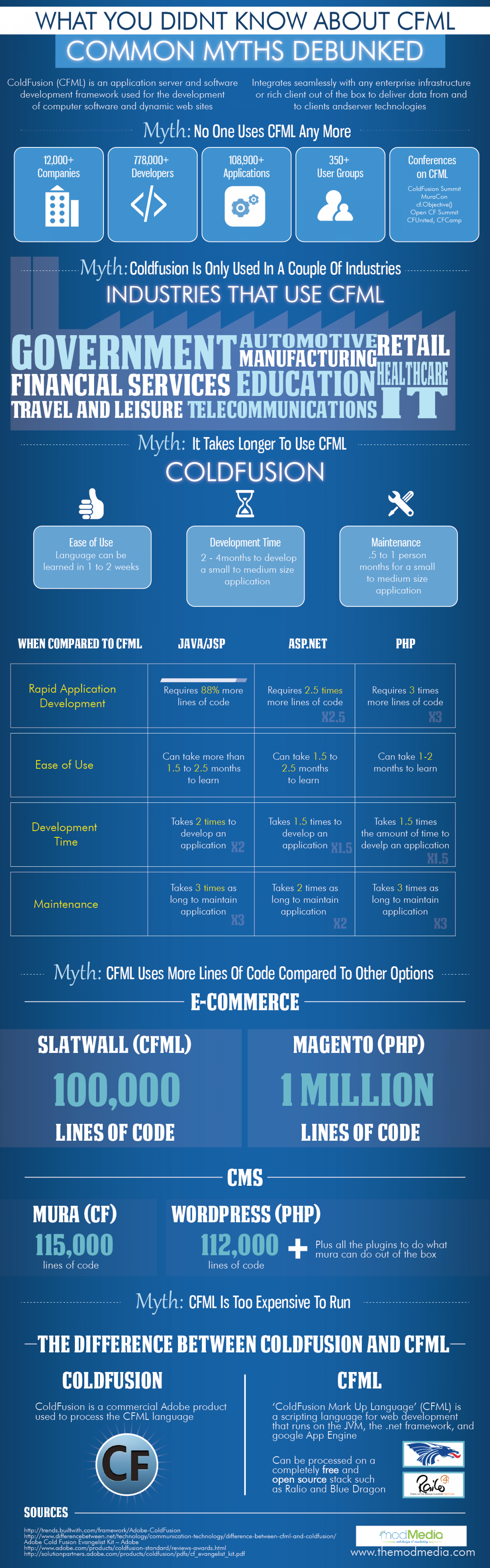 What You Didnt Know About CFML - Common Myths Debunked  Infographic