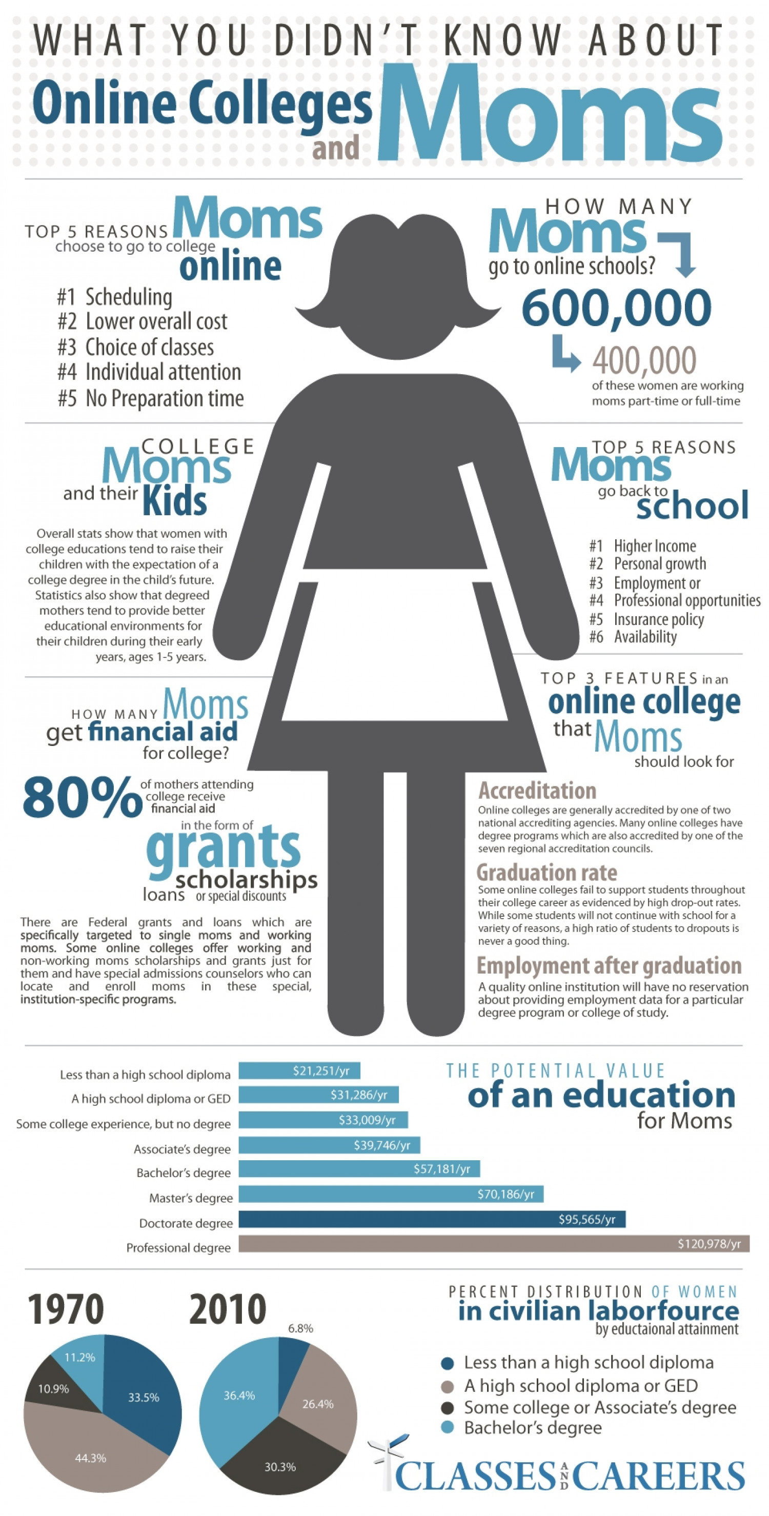 What you Didn't Know About Online Colleges and Moms Infographic