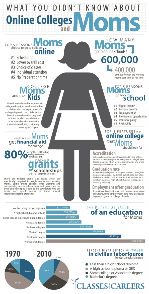 What you Didn&#039;t Know About Online Colleges and Moms Infographic