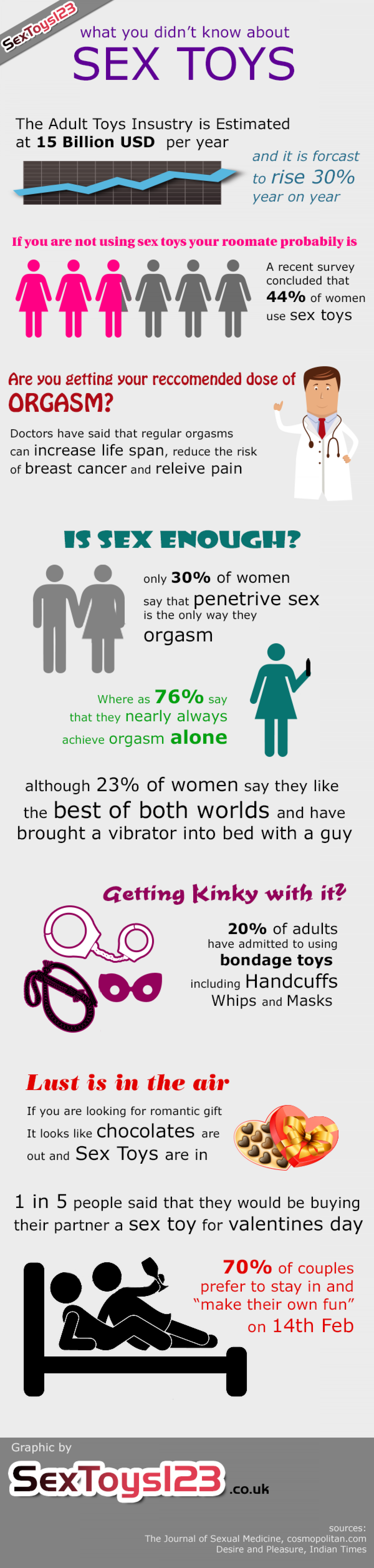 What you didn't know about Sex Toys Infographic