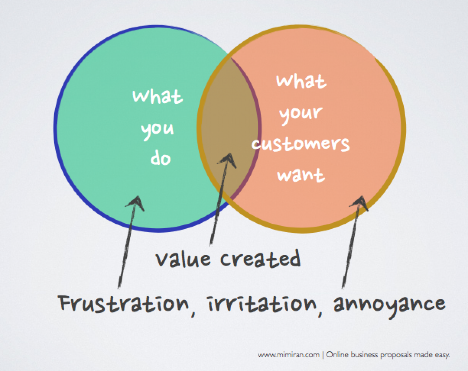 What you do versus what your customers want Venn diagram Infographic