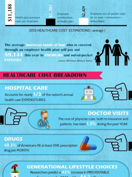 What You Need To Know About Affordable Healthcare Infographic