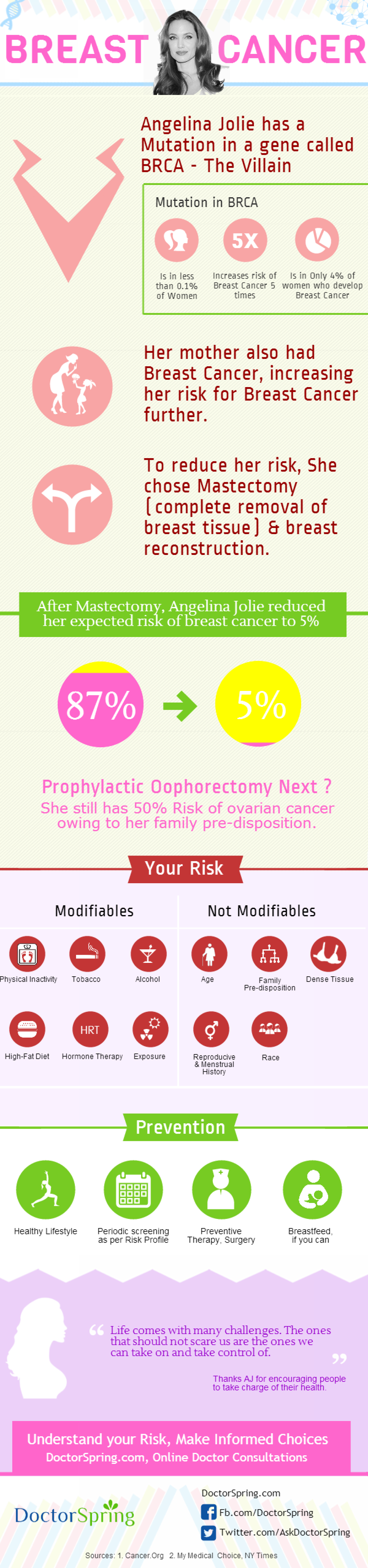 What you need to know about Anjelina's Breast Cancer story Infographic