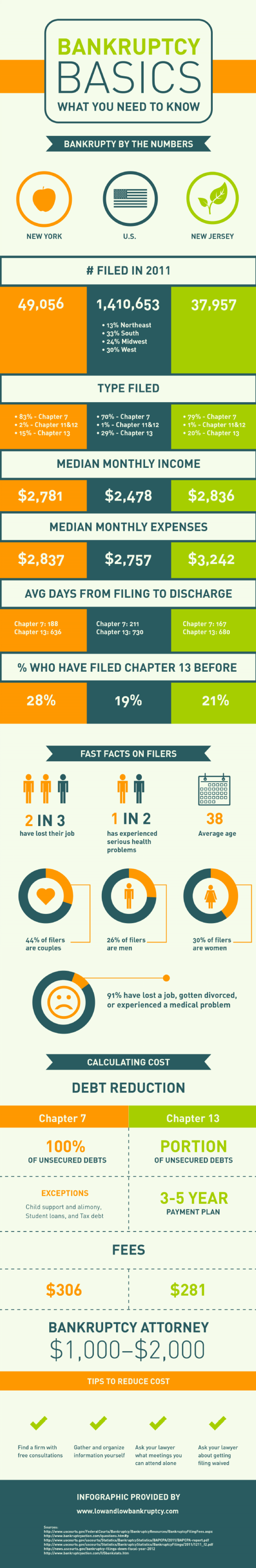What You Need to Know About Bankruptcy  Infographic