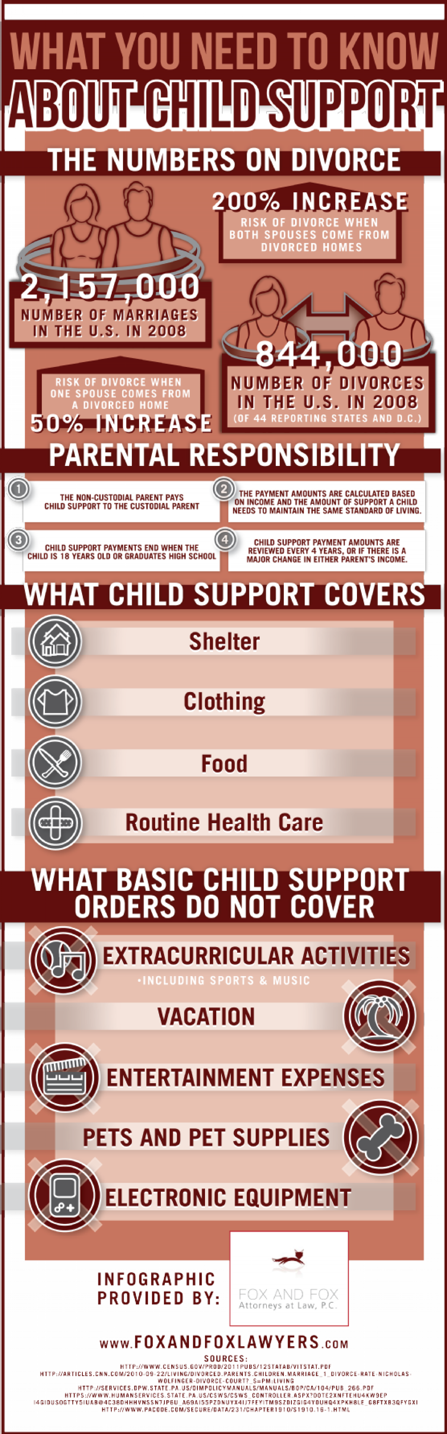 What You Need to Know About Child Support Infographic