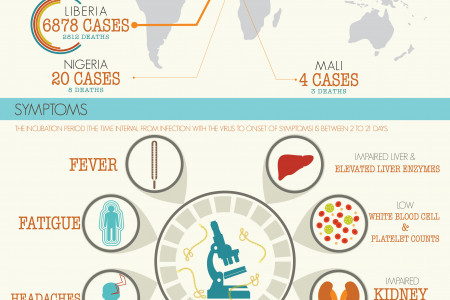 What you need to know about Ebola Infographic
