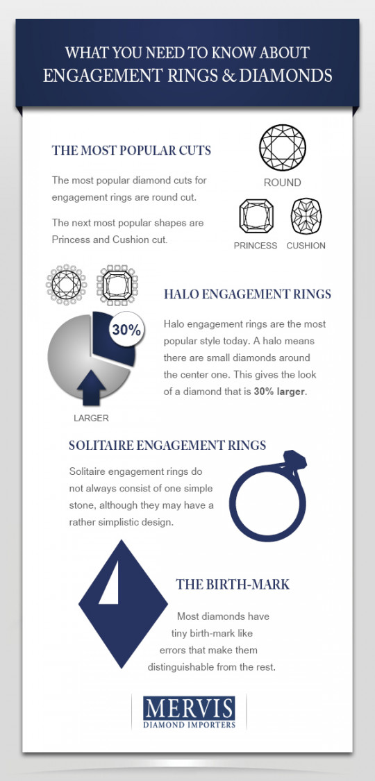 What You Need To Know About Engagement Rings and Diamonds