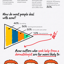 What You Need to Know to Get Over Acne Infographic