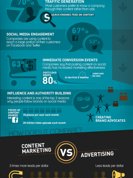 What you should know about content marketing Infographic