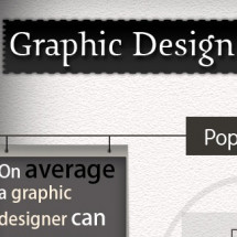 Graphic Design by Numbers Infographic