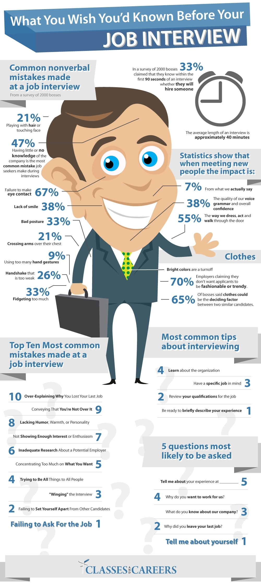 top interview tips georgetown alumni career services