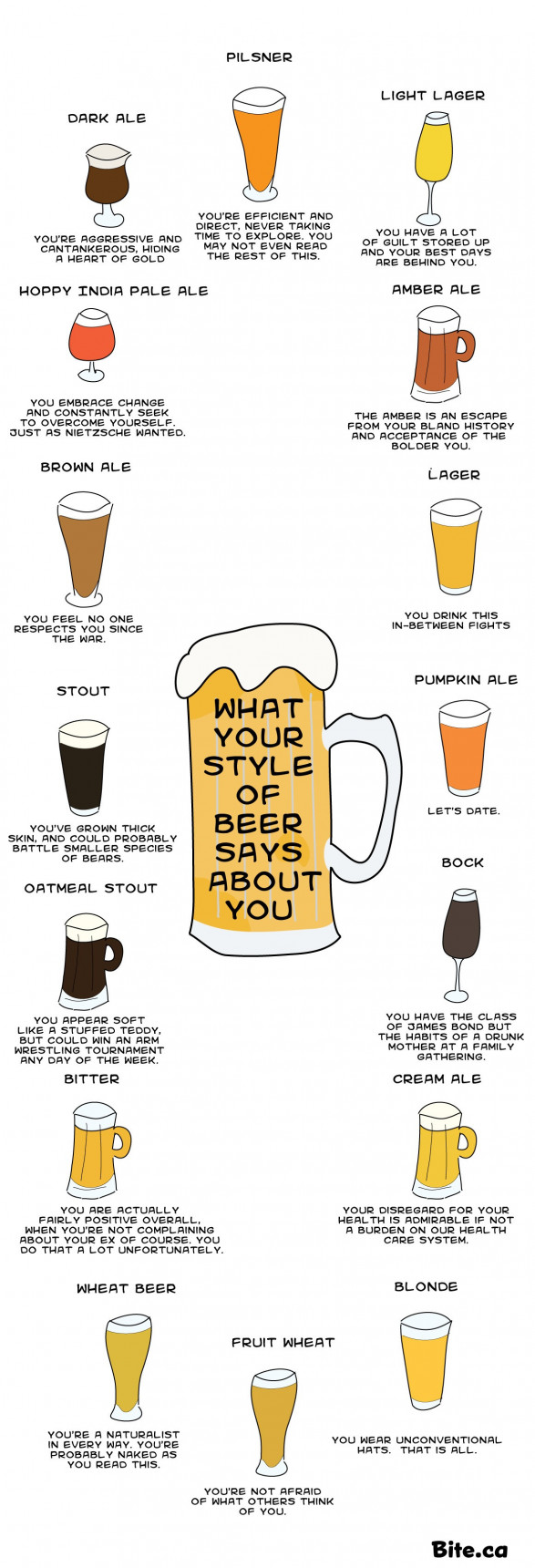 what your beer says about you 524f2c1176b2f w587 Birra, Quanto ti Adoro