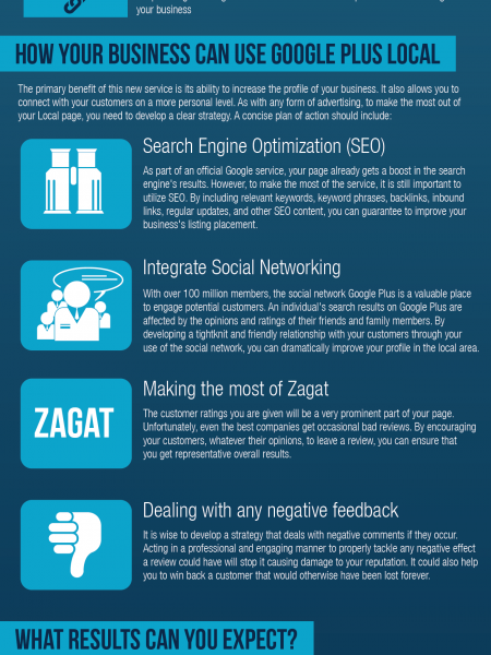 What your business needs to know about Google+ local Infographic