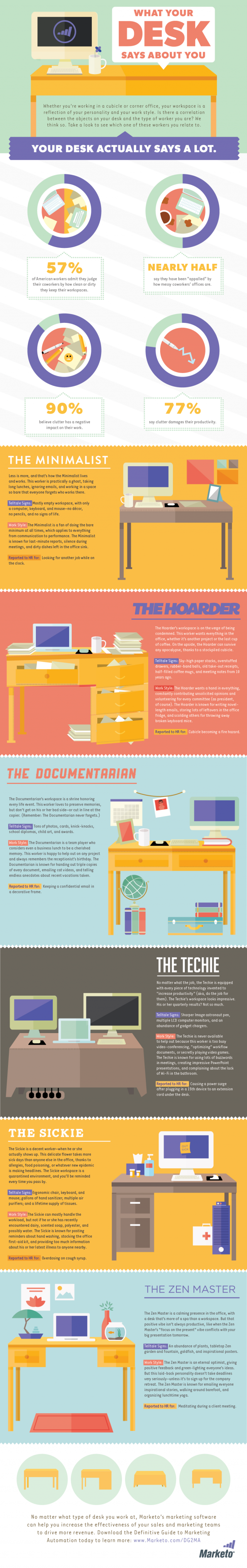 What Your Desk Says About You