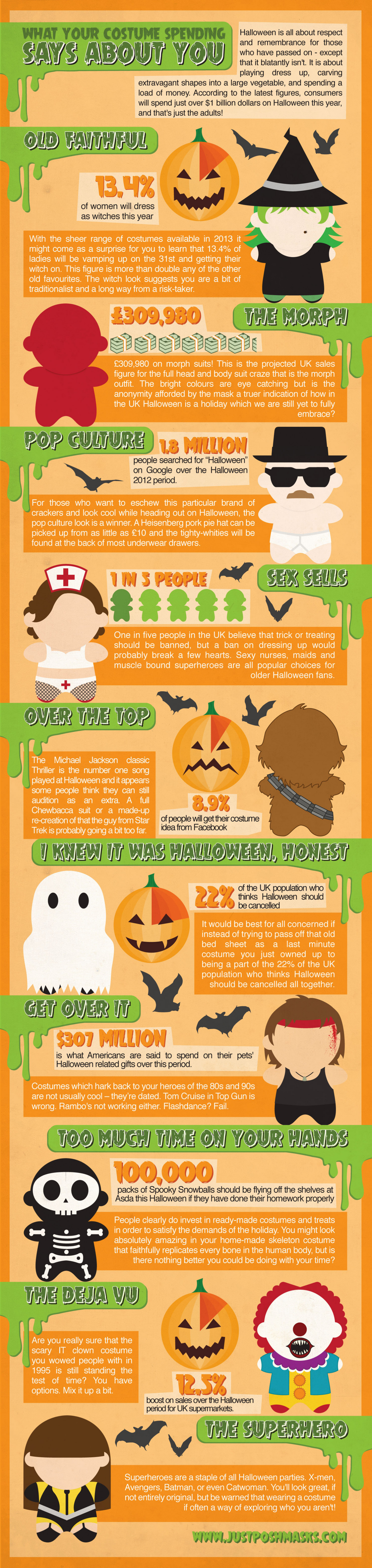What Your Halloween Costume Says About You Infographic