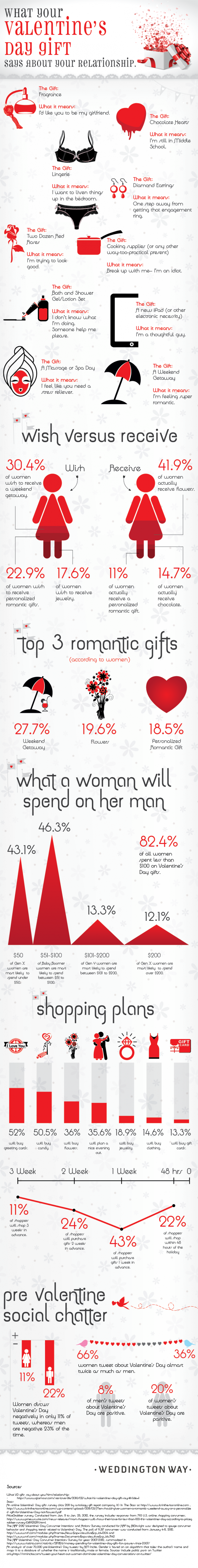 What Your Valentine&#039;s Day Gift Says About Your Relationship  Infographic